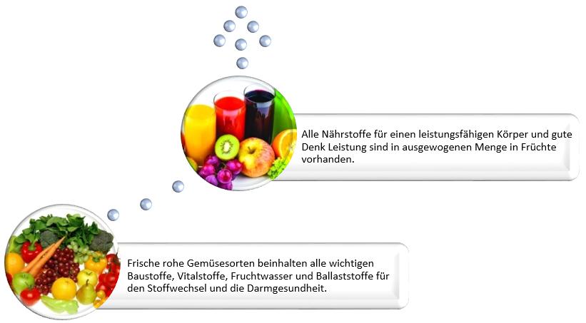 Text Abnehmblase Früchte und Gemüse